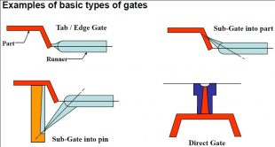 Plastic Injection Molding Gate Types Amp Gate Designs